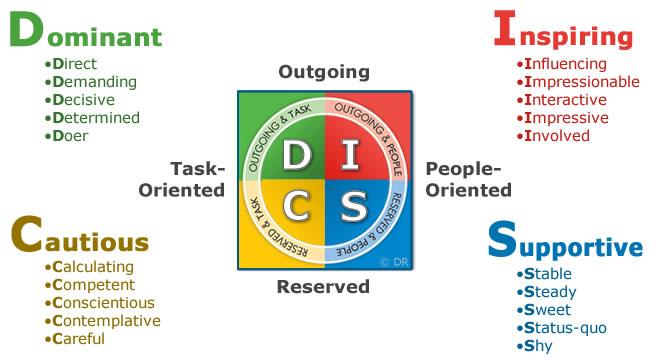 disc analys gratis test